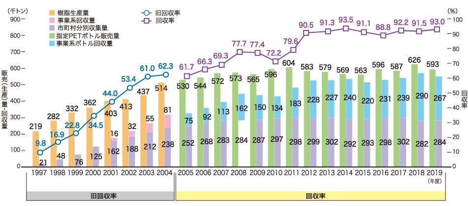 PETボトルの回収率(従来指標)の推移